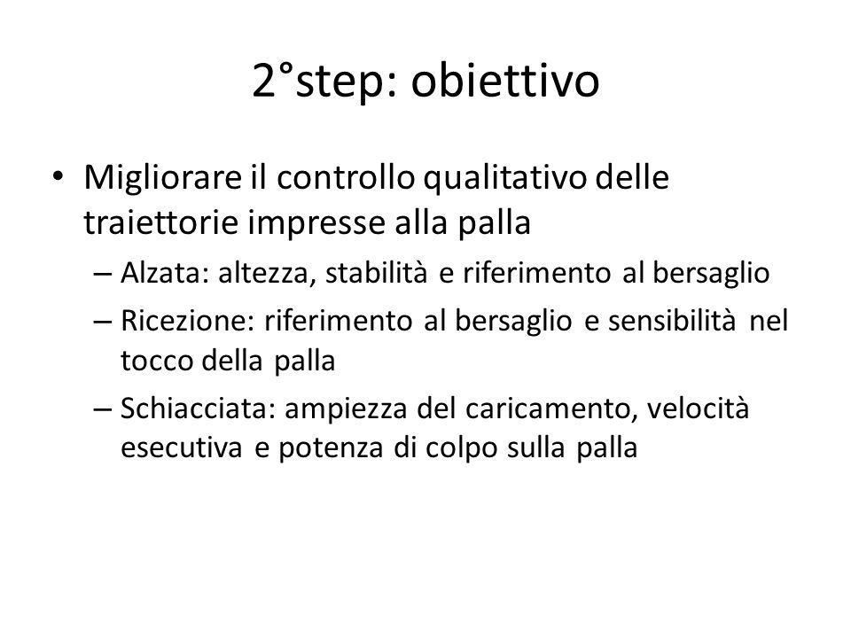 2°step: obiettivo Migliorare il controllo qualitativo delle traiettorie impresse alla palla – Alzata: altezza, stabilità e riferimento al bersaglio –