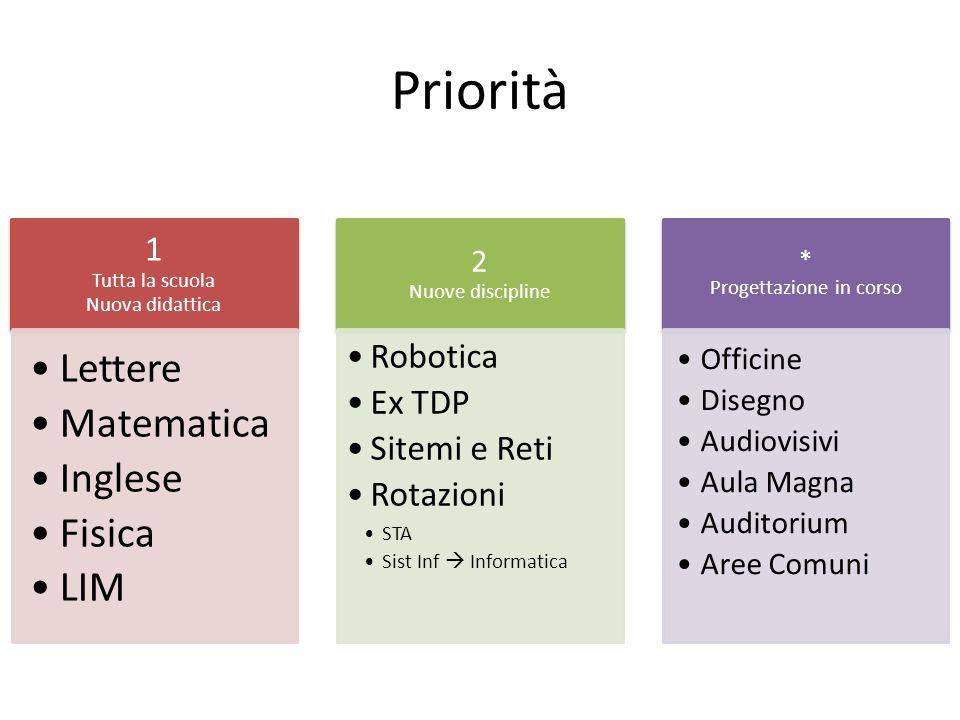 Priorità 1 Tutta la scuola Nuova didattica Lettere Matematica Inglese Fisica LIM 2 Nuove discipline Robotica Ex TDP Sitemi e Reti Rotazioni STA Sist I