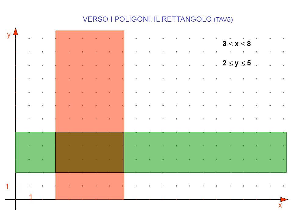 y x 1 1 VERSO I POLIGONI: IL RETTANGOLO (TAV5) 3 x 8 2 y 5