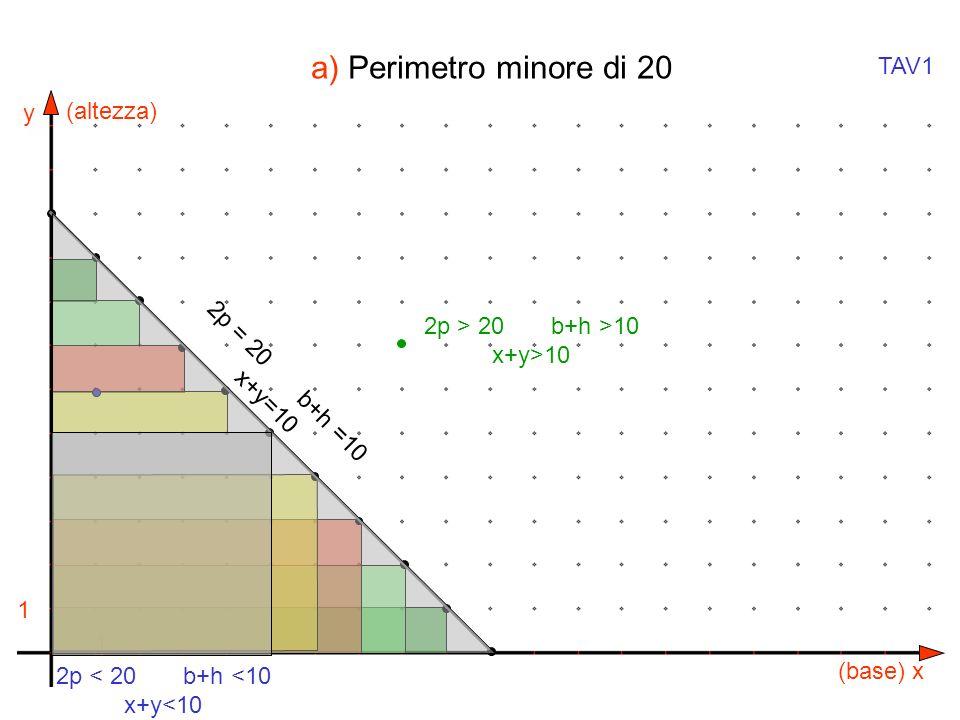 y x 1 1 (altezza) (base) 2p = 20 b+h =10 x+y=10 2p > 20 b+h >10 x+y>10 2p < 20 b+h <10 x+y<10 TAV1 a) Perimetro minore di 20