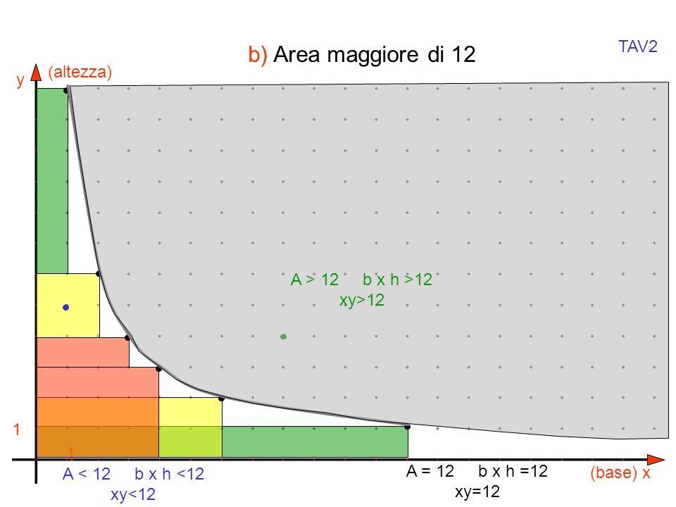 y x 1 1 A = 12 b x h =12 xy=12 A < 12 b x h <12 xy<12 A > 12 b x h >12 xy>12 (base) (altezza) TAV2 b) Area maggiore di 12
