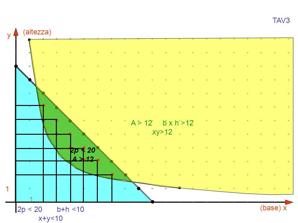 y x 1 1 (altezza) (base) 2p < 20 b+h <10 x+y<10 A > 12 b x h >12 xy>12 2p < 20 A > 12 TAV3