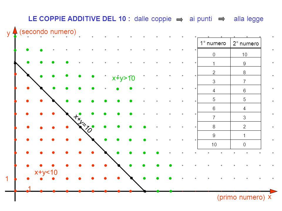 y x 1 1 (primo numero) (secondo numero) x+y=10 x+y>10 x+y<10 1° numero 2° numero 0 1 2 3 4 5 6 7 8 9 10 9 8 7 6 5 4 3 2 1 0 LE COPPIE ADDITIVE DEL 10