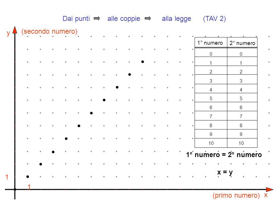 y x 1 1 (primo numero) (secondo numero) 1° numero 2° numero 0 1 2 3 4 5 6 7 8 9 10 0 1 2 3 4 5 6 7 8 9 10 1° numero = 2° numero Dai punti alle coppie