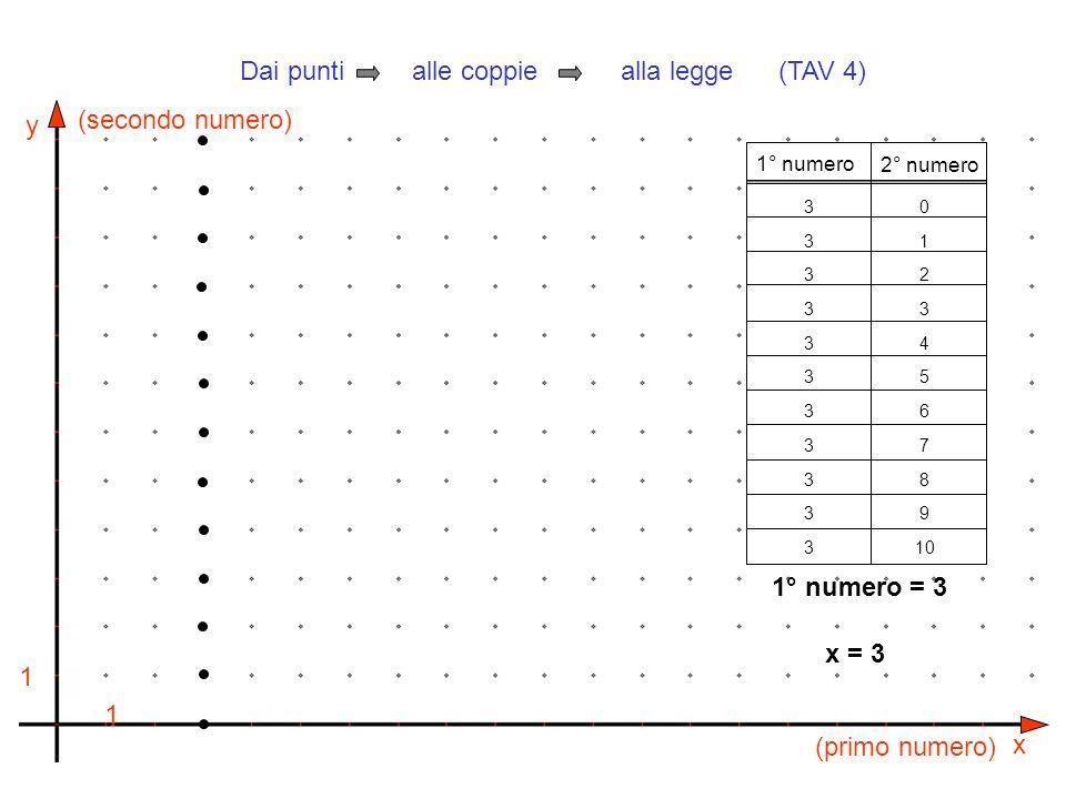 y x 1 1 (primo numero) (secondo numero) 1° numero 2° numero 3333333333333333333333 0 1 2 3 4 5 6 7 8 9 10 1° numero = 3 Dai punti alle coppie alla leg