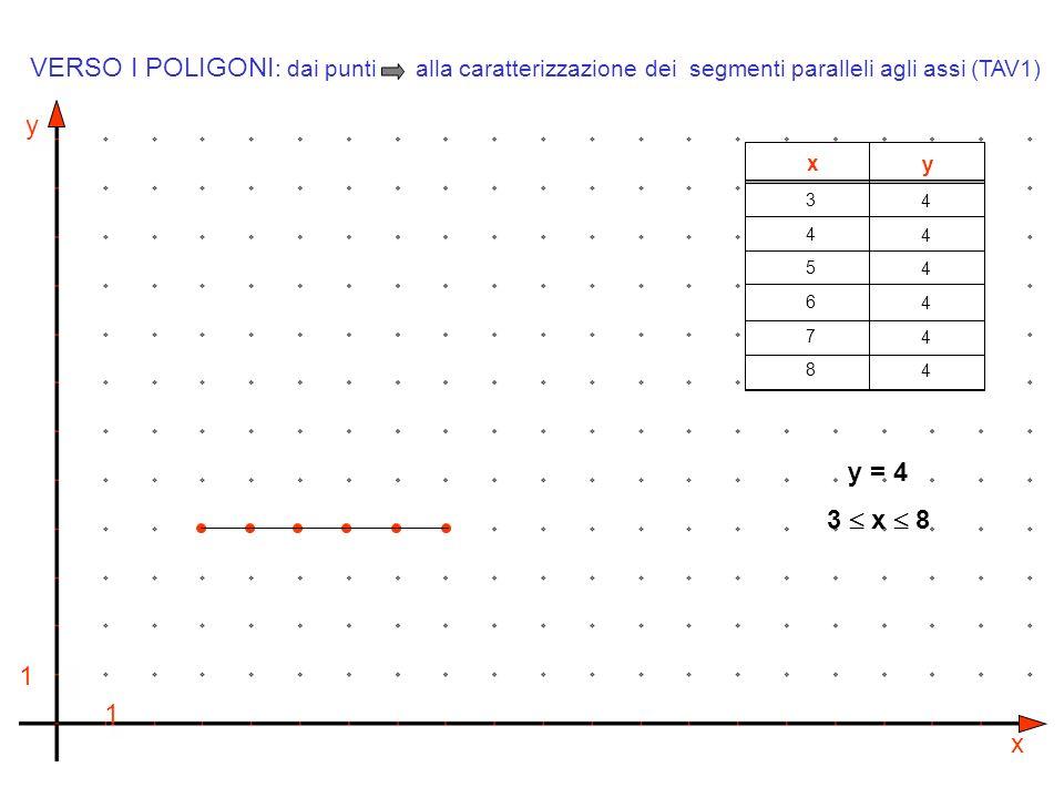 y x 1 1 x y 345678345678 444444444444 y = 4 VERSO I POLIGONI : dai punti alla caratterizzazione dei segmenti paralleli agli assi (TAV1) 3 x 8