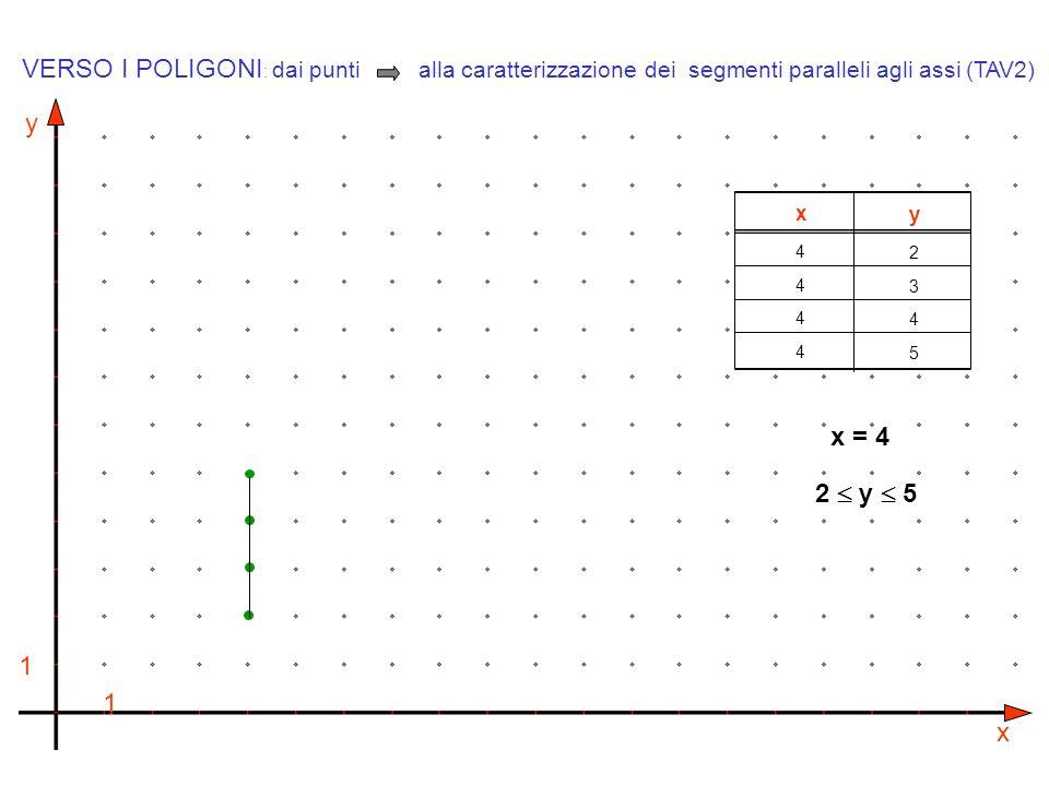 y x 1 1 x y 44444444 23452345 x = 4 VERSO I POLIGONI : dai punti alla caratterizzazione dei segmenti paralleli agli assi (TAV2) 2 y 5