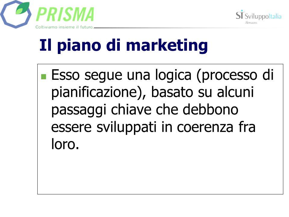 Il piano di marketing Esso segue una logica (processo di pianificazione), basato su alcuni passaggi chiave che debbono essere sviluppati in coerenza f