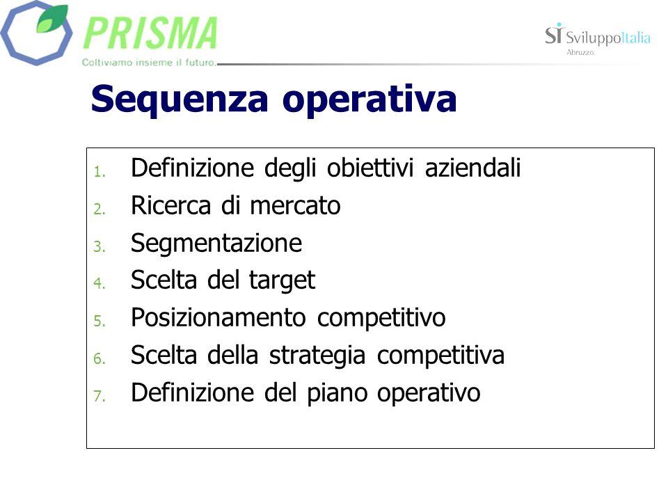 Sequenza operativa 1. Definizione degli obiettivi aziendali 2. Ricerca di mercato 3. Segmentazione 4. Scelta del target 5. Posizionamento competitivo
