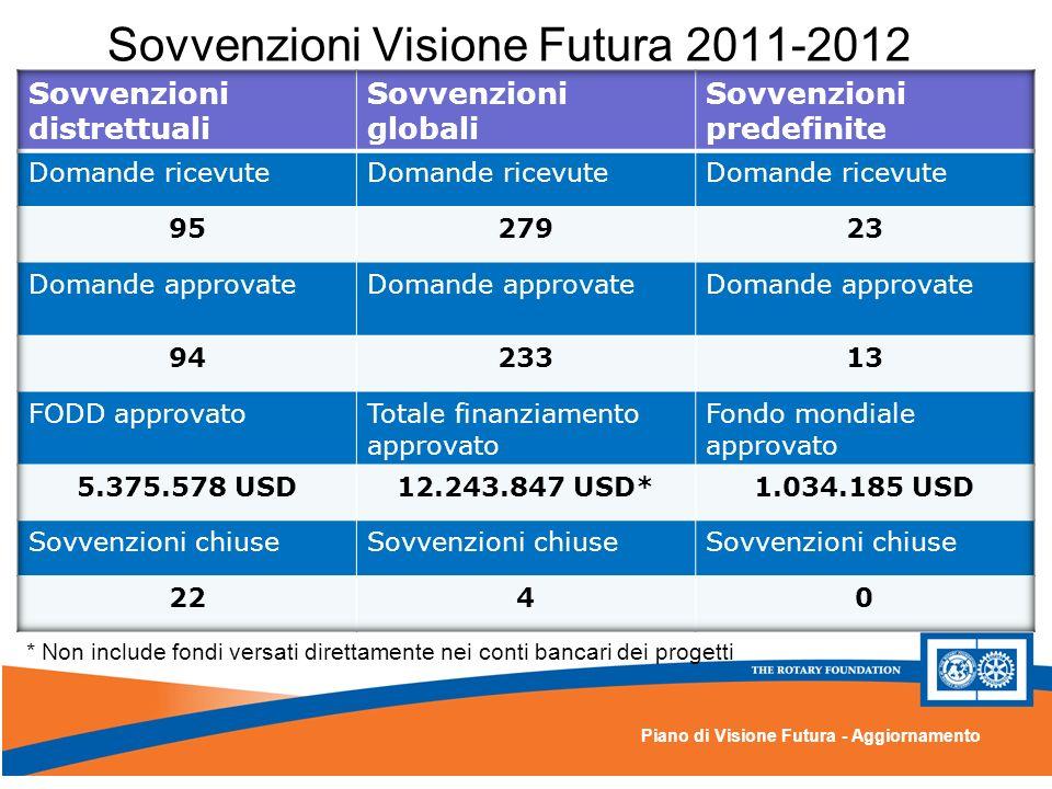 Piano di Visione Futura - Aggiornamento Sovvenzioni Visione Futura 2011-2012 * Non include fondi versati direttamente nei conti bancari dei progetti