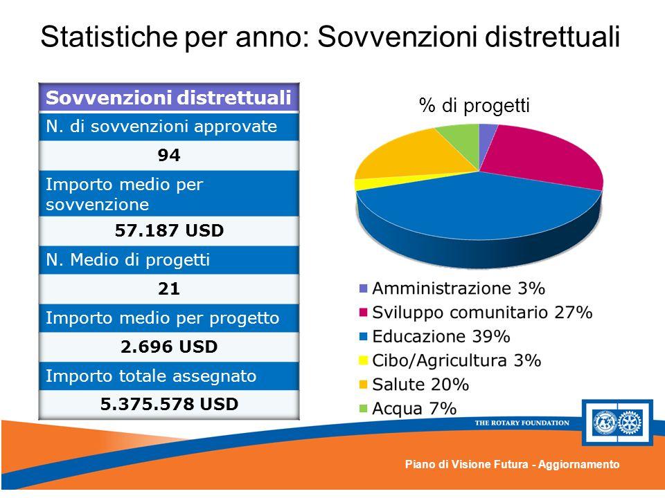 Piano di Visione Futura - Aggiornamento Statistiche per anno: Sovvenzioni distrettuali % di progetti