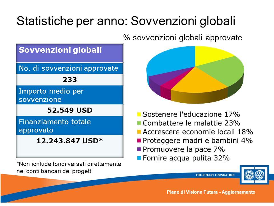 Piano di Visione Futura - Aggiornamento Statistiche per anno: Sovvenzioni globali % sovvenzioni globali approvate *Non icnlude fondi versati direttamente nei conti bancari dei progetti
