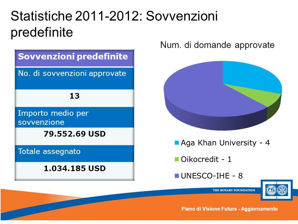 Piano di Visione Futura - Aggiornamento Statistiche 2011-2012: Sovvenzioni predefinite Num.