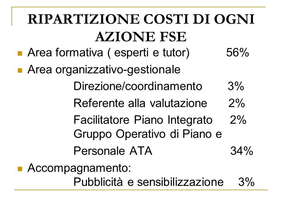 RIPARTIZIONE COSTI DI OGNI AZIONE FSE Area formativa ( esperti e tutor) 56% Area organizzativo-gestionale Direzione/coordinamento 3% Referente alla va