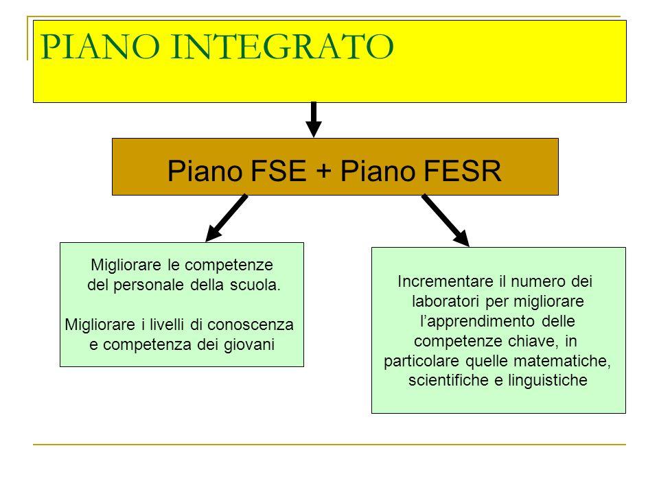 PIANO INTEGRATO Piano FSE + Piano FESR Migliorare le competenze del personale della scuola. Migliorare i livelli di conoscenza e competenza dei giovan