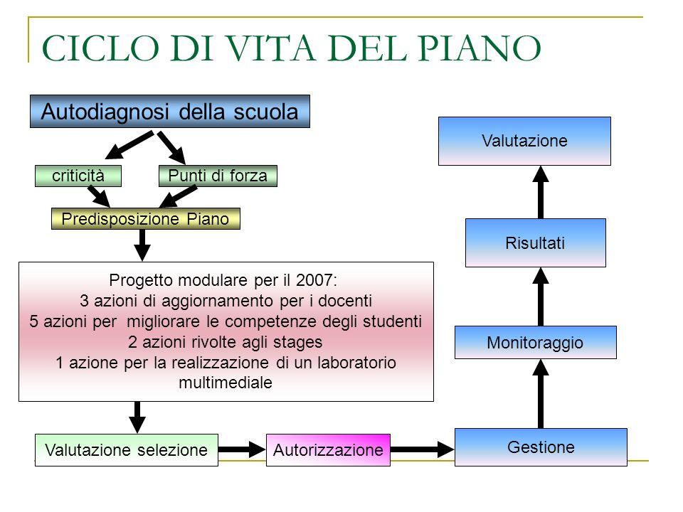 CICLO DI VITA DEL PIANO Autodiagnosi della scuola criticitàPunti di forza Predisposizione Piano Progetto modulare per il 2007: 3 azioni di aggiornamen