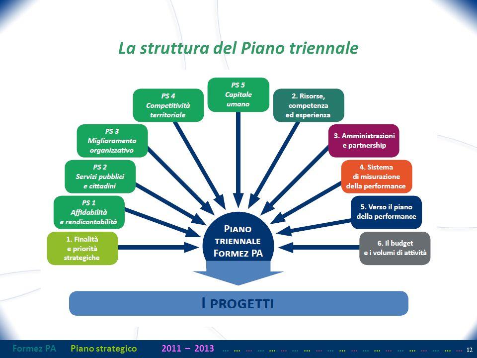 Formez PAPiano strategico2011– 2013 …… … …… … …… … …… … …… … …… … …… … La struttura del Piano triennale 12