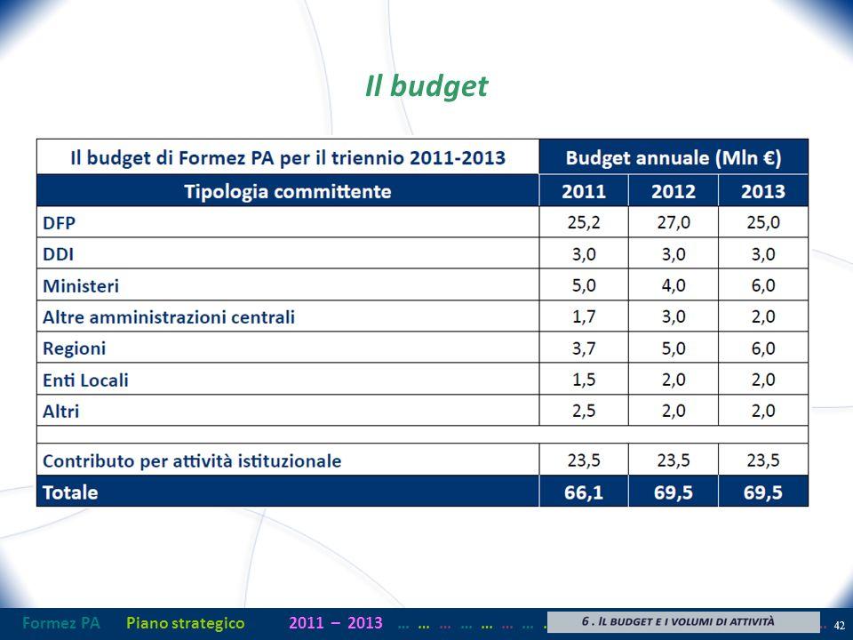 Formez PAPiano strategico2011– 2013 …… … …… … …… … …… … …… … …… … …… … Il budget 42