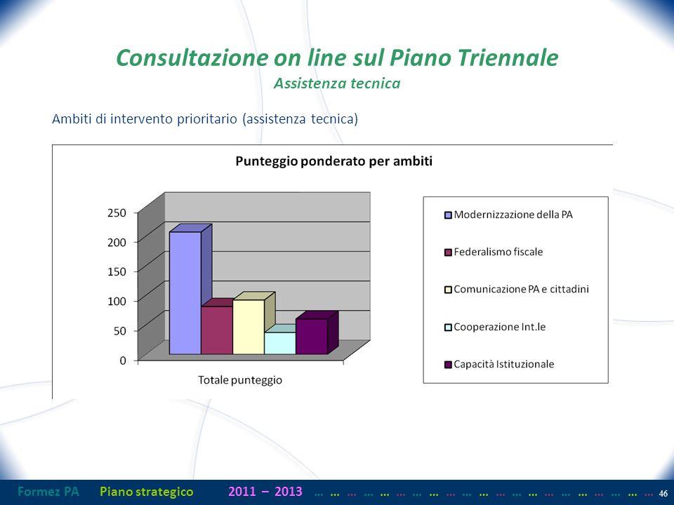 Formez PAPiano strategico2011– 2013 …… … …… … …… … …… … …… … …… … …… … Consultazione on line sul Piano Triennale Assistenza tecnica Ambiti di intervento prioritario (assistenza tecnica) 46