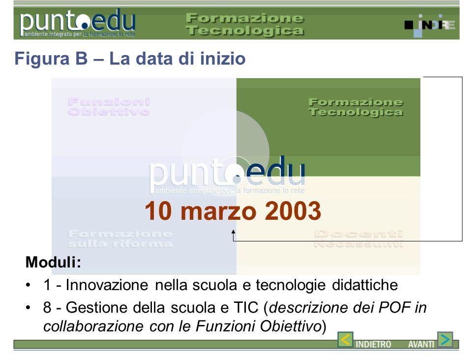 10 marzo 2003 Moduli: 1 - Innovazione nella scuola e tecnologie didattiche 8 - Gestione della scuola e TIC (descrizione dei POF in collaborazione con le Funzioni Obiettivo) Figura B – La data di inizio