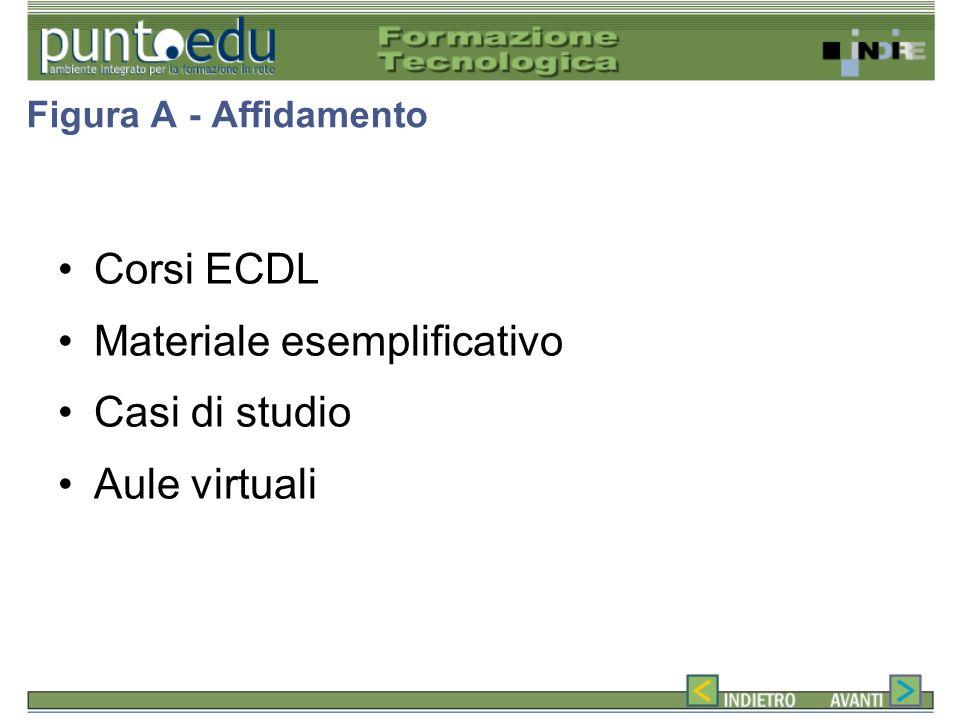 Figura A - Affidamento Corsi ECDL Materiale esemplificativo Casi di studio Aule virtuali