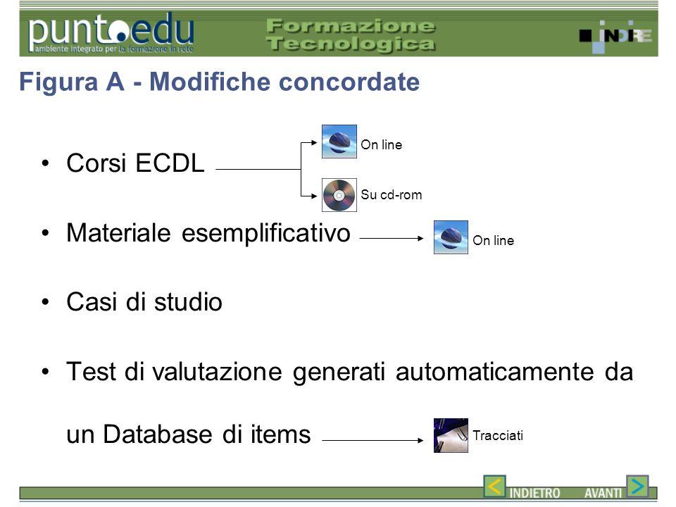 Figura A - Modifiche concordate Corsi ECDL Materiale esemplificativo Casi di studio Test di valutazione generati automaticamente da un Database di items On line Su cd-rom On line Tracciati