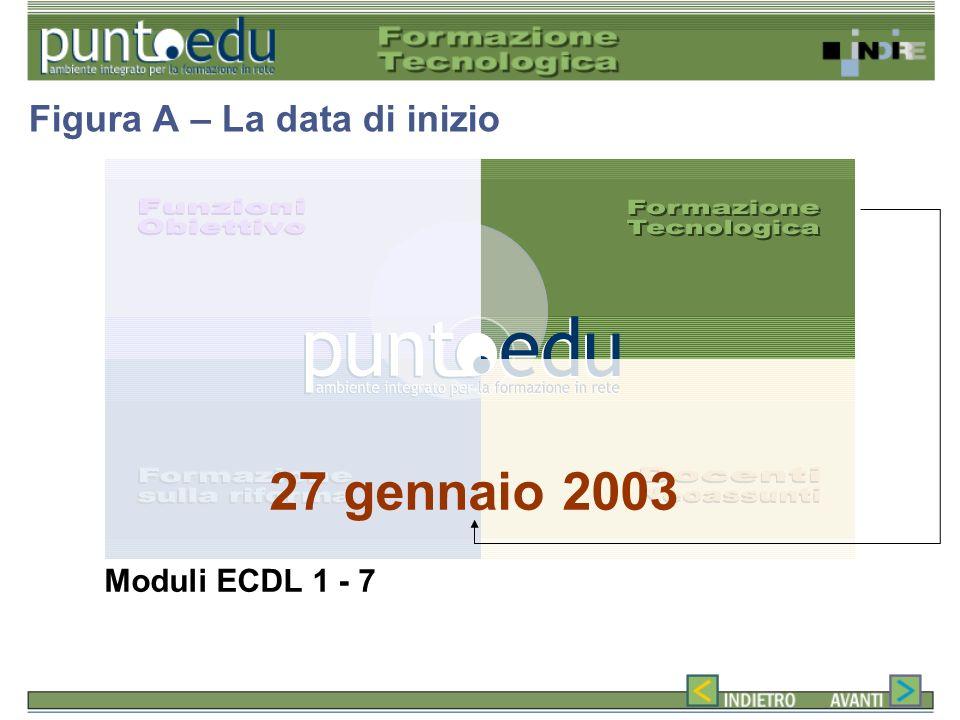 27 gennaio 2003 Moduli ECDL 1 - 7 Figura A – La data di inizio