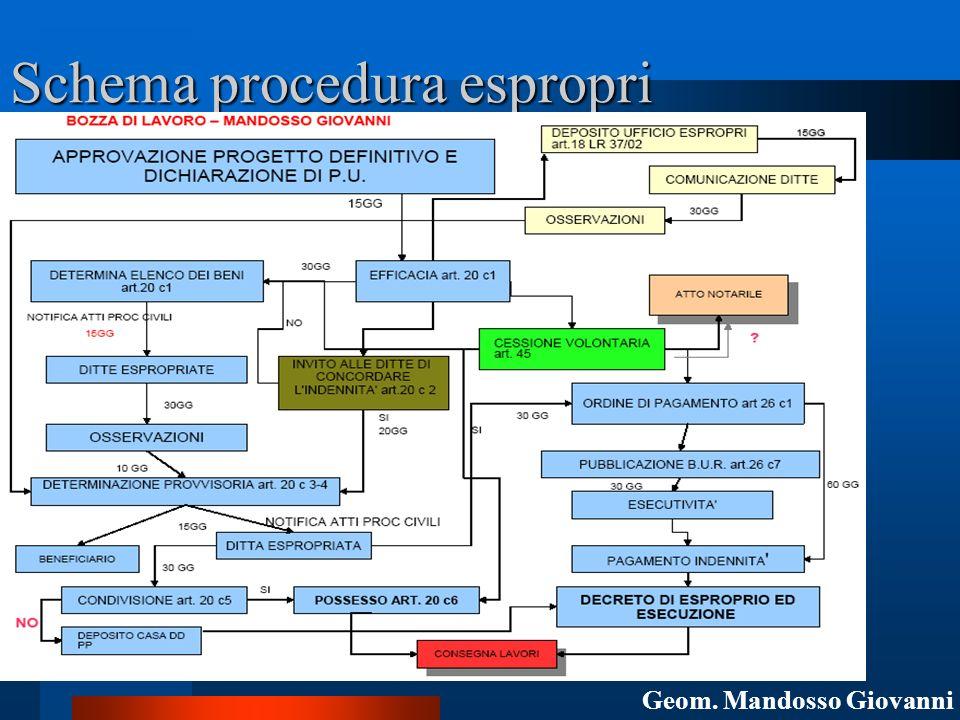 Schema procedura espropri Geom. Mandosso Giovanni