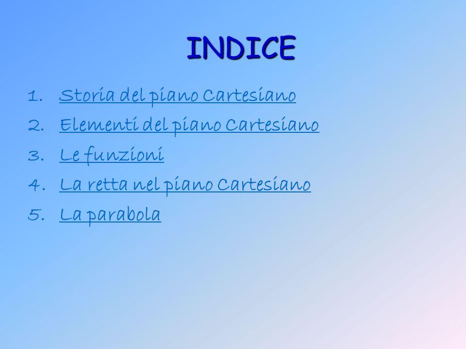 1.SStoria del piano Cartesiano 2.EElementi del piano Cartesiano 3.LLe funzioni 4.LLa retta nel piano Cartesiano 5.LLa parabolaINDICE