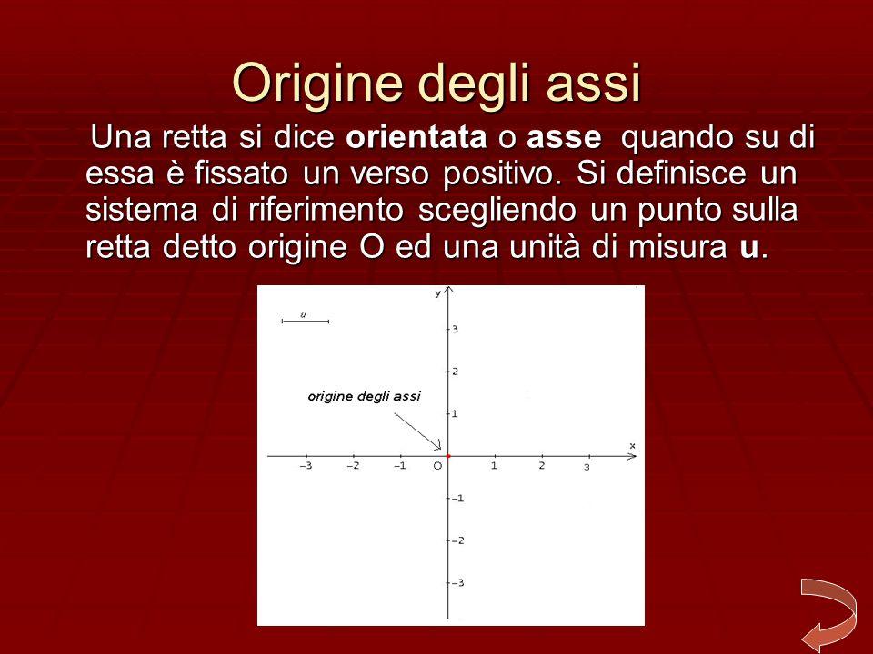 Elementi del piano cartesiano Origine degli assi Origine degli assi Origine degli assi Origine degli assi Quadranti Quadranti Quadranti Coordinate di un punto Coordinate di un punto Coordinate di un punto Coordinate di un punto Segmenti Segmenti Segmenti Rette Rette Rette