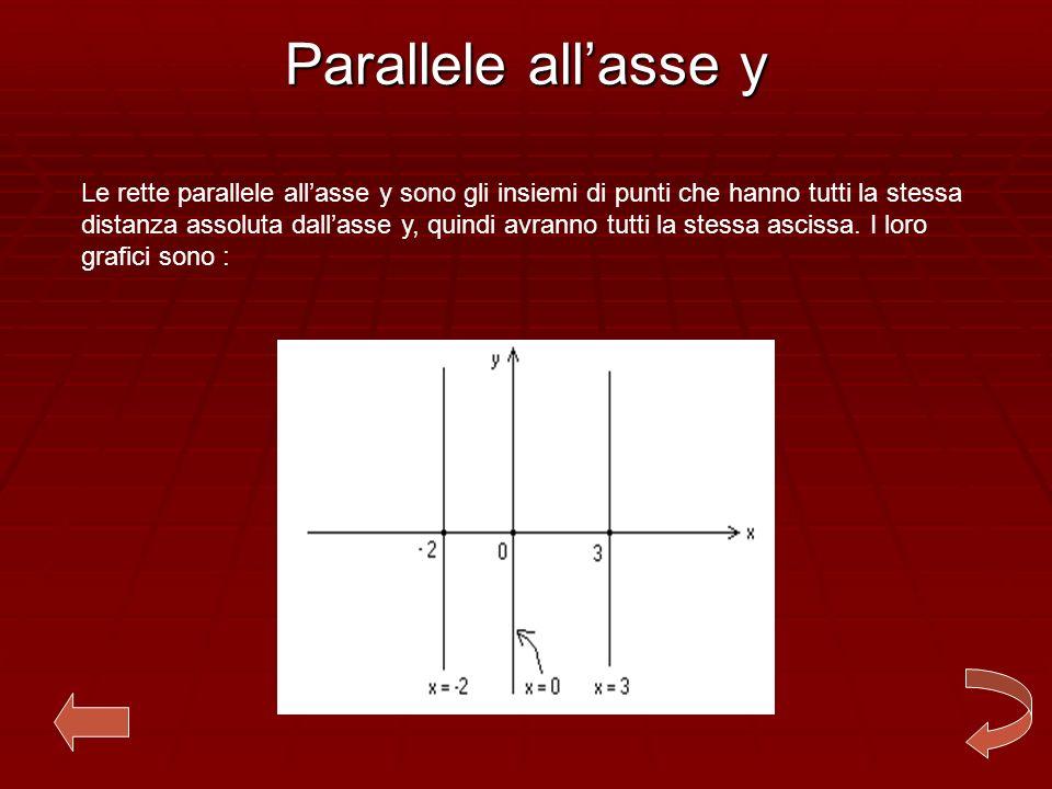 Asse y Lasse y è il luogo geometrico dei punti nel piano cartesiano che hanno la distanza assoluta dallasse x uguale a zero.