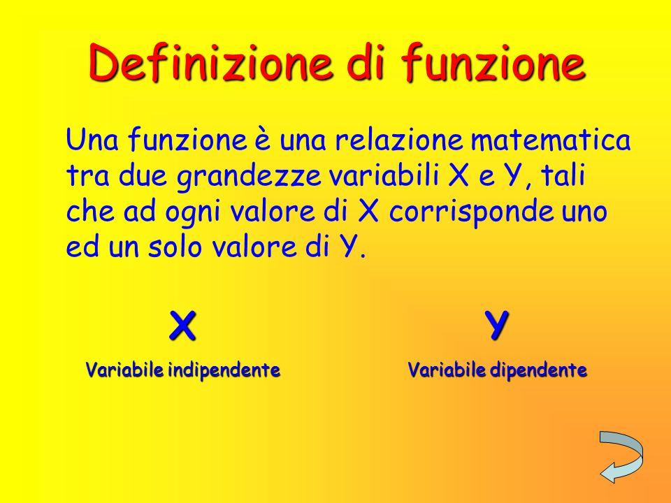 Argomenti trattati Definizione di funzione Rappresentazione di una funzione Funzione sul piano cartesiano Classificazione delle funzioni Riepilogo