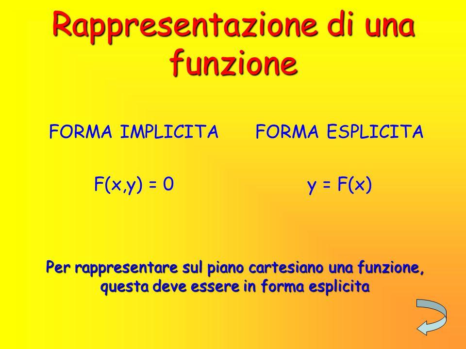 Definizione di funzione Una funzione è una relazione matematica tra due grandezze variabili X e Y, tali che ad ogni valore di X corrisponde uno ed un solo valore di Y.