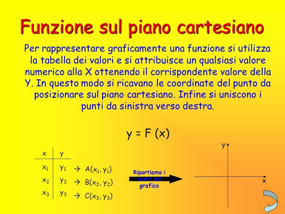 Rappresentazione di una funzione FORMA IMPLICITA F(x,y) = 0 FORMA ESPLICITA y = F(x) Per rappresentare sul piano cartesiano una funzione, questa deve essere in forma esplicita
