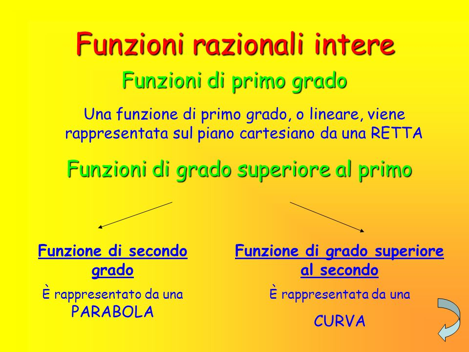 Le funzioni algebriche Si classificano in: Funzioni razionali intere Funzioni razionali fratte Funzioni irrazionali