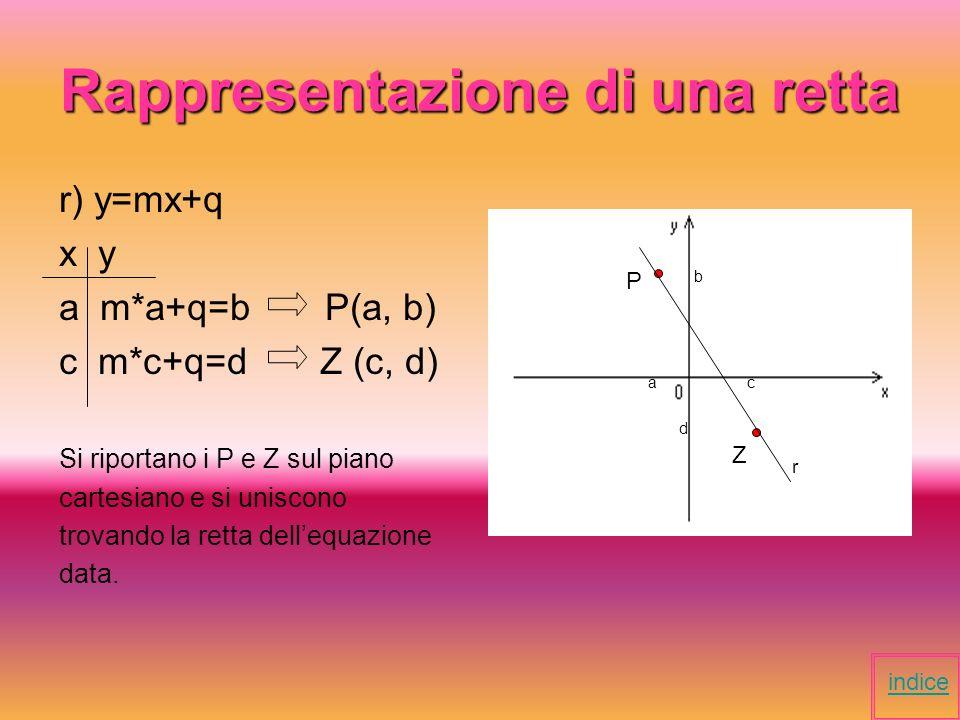 Definizione di retta La retta è una funzione algebrica razionale, intera di primo grado. indice