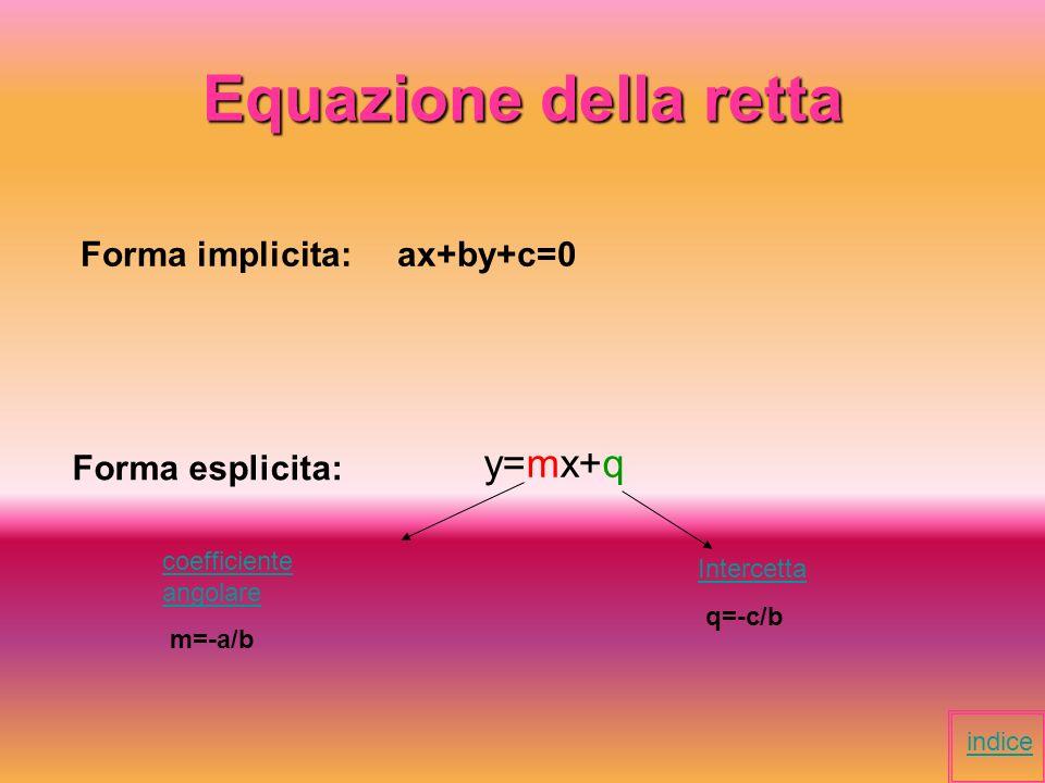 Rappresentazione di una retta r) y=mx+q x y a m*a+q=b P(a, b) c m*c+q=d Z (c, d) Si riportano i P e Z sul piano cartesiano e si uniscono trovando la retta dellequazione data.