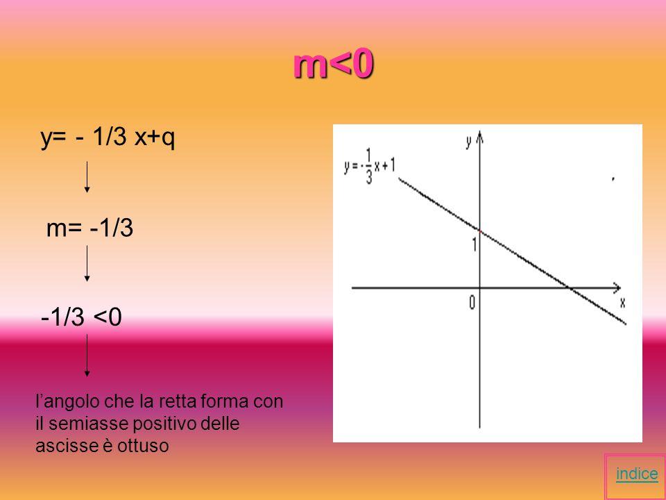 Coefficiente angolare Il coefficiente angolare indica il tipo di angolo che la retta forma con il semiasse positivo delle ascisse.