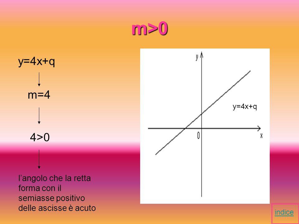 m<0 y= - 1/3 x+q m= -1/3 -1/3 <0 langolo che la retta forma con il semiasse positivo delle ascisse è ottuso indice