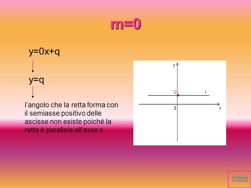 m>0 y=4x+q m=4 4>0 langolo che la retta forma con il semiasse positivo delle ascisse è acuto y=4x+q indice