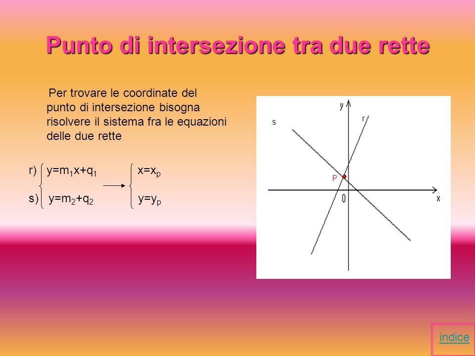 Situazioni problematiche Come trovare il punto di intersezione fra due rette.punto di intersezione Come trovare lequazione di una retta passante per due punti.lequazione di una retta indice