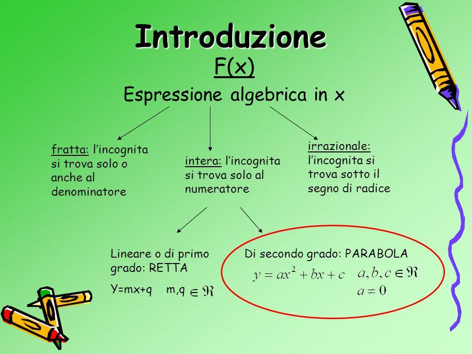Introduzione Definizione Forma tipica Rappresentazione grafica Parabole particolari Studio del segno Parabola e disequazioni di 2° grado