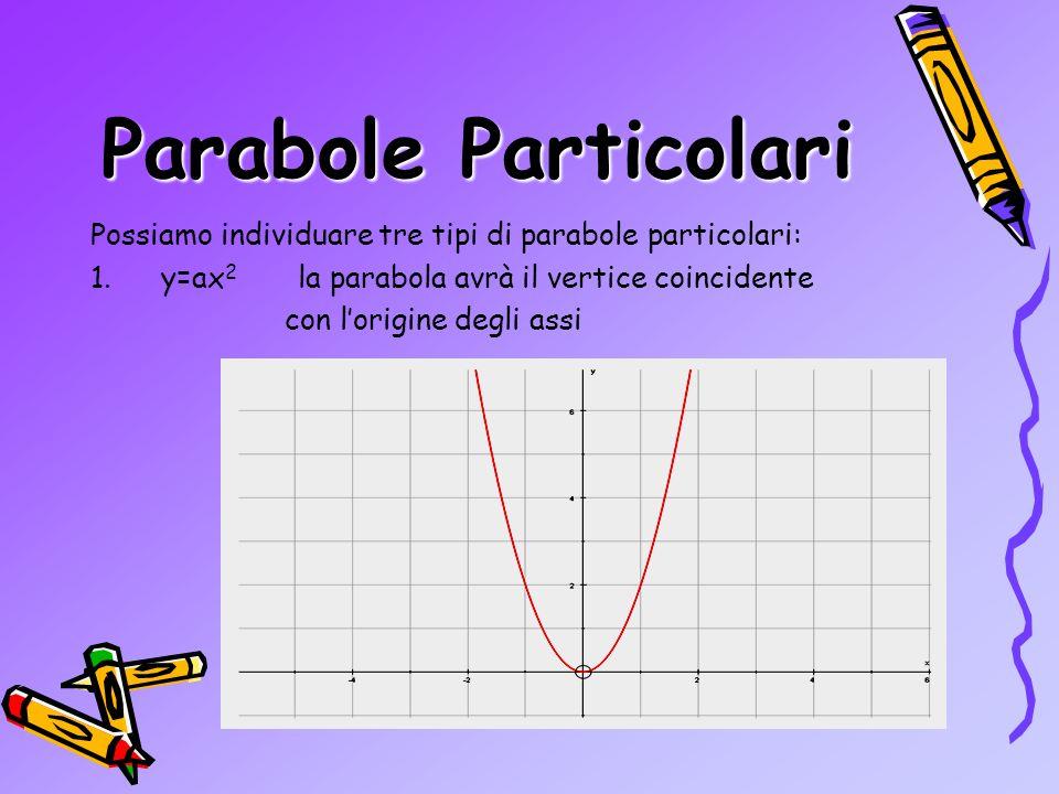 y=2x 2 +3x-2 1)a=2>0 2)c=-2 P(0,-2) 3) y=2x 2 +3x-2 2x 2 +3x-2=0 y=0 =-2 =½ x y 0Esempio -2 ½