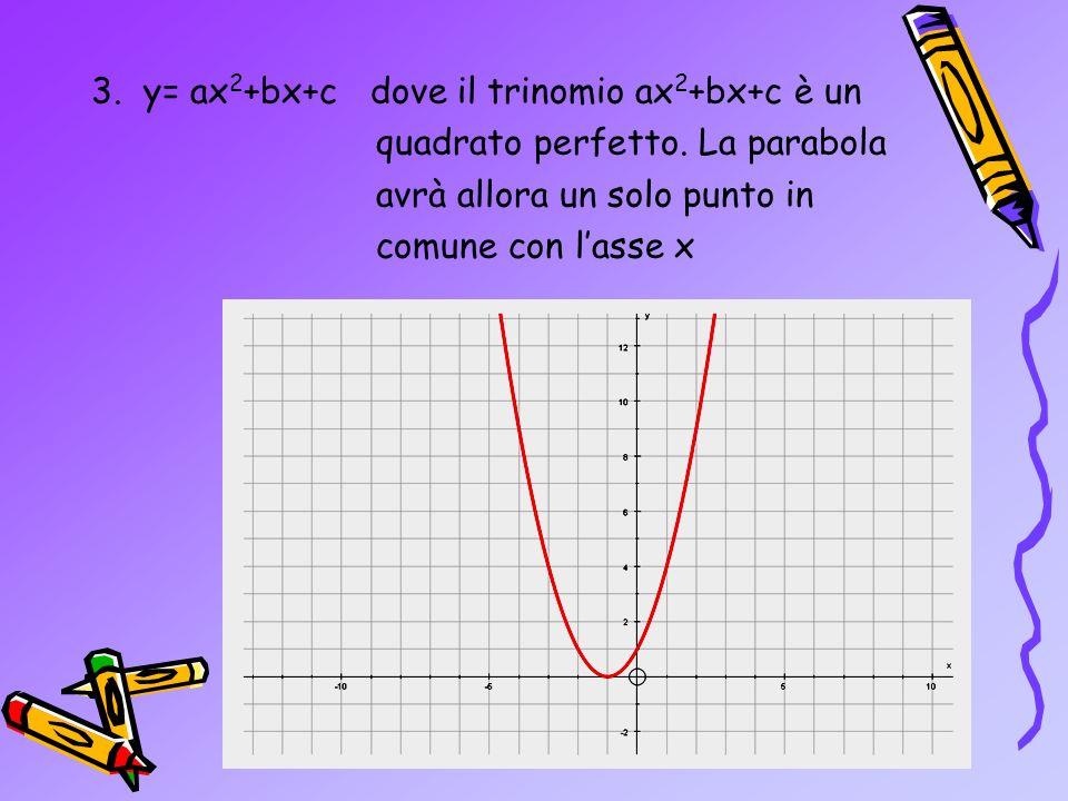 2.y= ax 2 +bx La parabola avrà un punto di intersezione con lasse x coincidente con lorigine degli assi