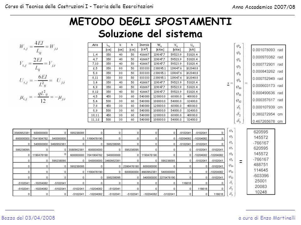 METODO DEGLI SPOSTAMENTI Soluzione del sistema Corso di Tecnica delle Costruzioni I - Teoria delle Esercitazioni Anno Accademico 2007/08 a cura di Enz