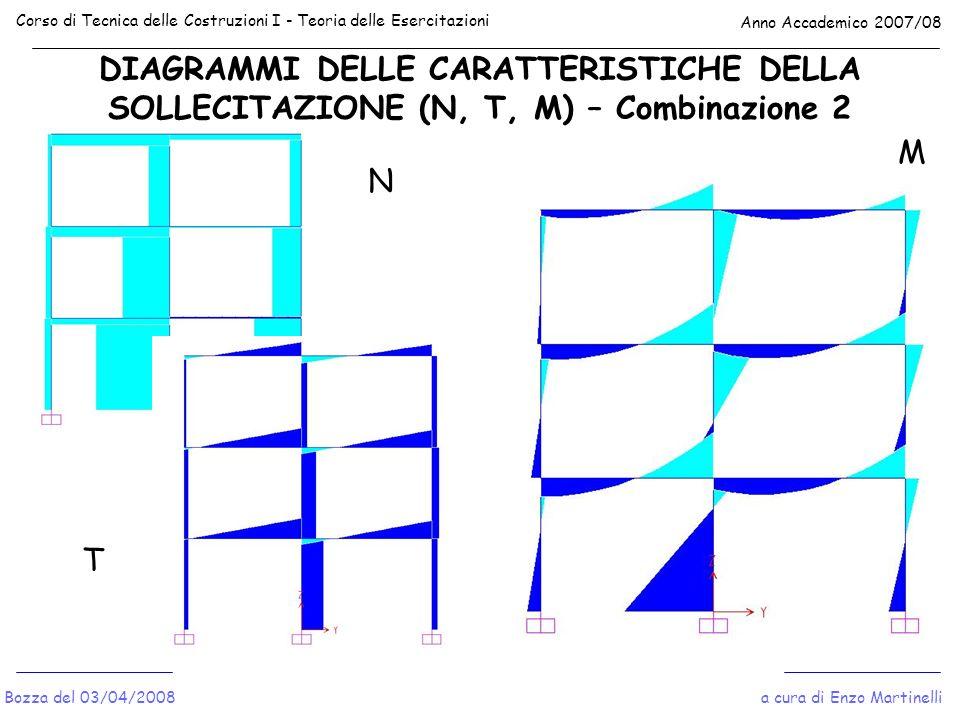 DIAGRAMMI DELLE CARATTERISTICHE DELLA SOLLECITAZIONE (N, T, M) – Combinazione 2 Corso di Tecnica delle Costruzioni I - Teoria delle Esercitazioni Anno