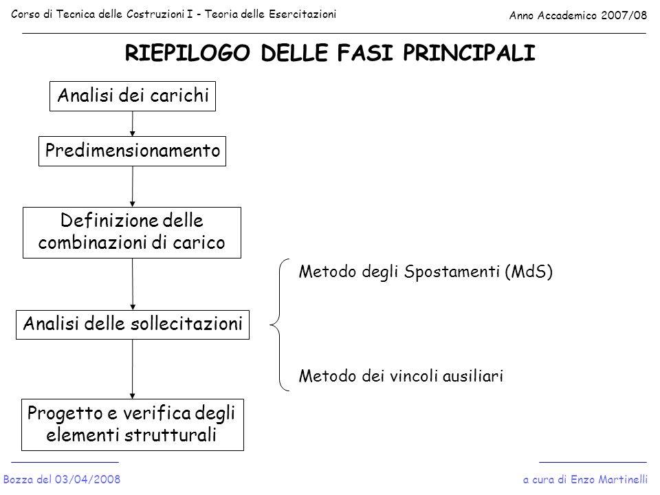 RIEPILOGO DELLE FASI PRINCIPALI Corso di Tecnica delle Costruzioni I - Teoria delle Esercitazioni Anno Accademico 2007/08 a cura di Enzo MartinelliBoz