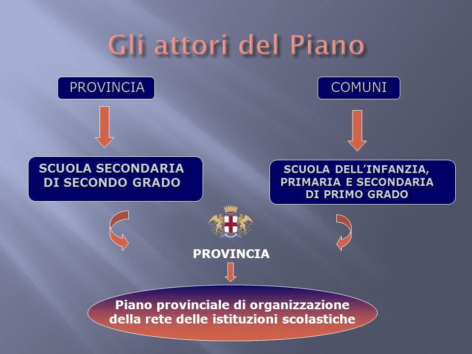 Piano provinciale di organizzazione della rete delle istituzioni scolastiche SCUOLA SECONDARIA DI SECONDO GRADO SCUOLA DELLINFANZIA, PRIMARIA E SECOND