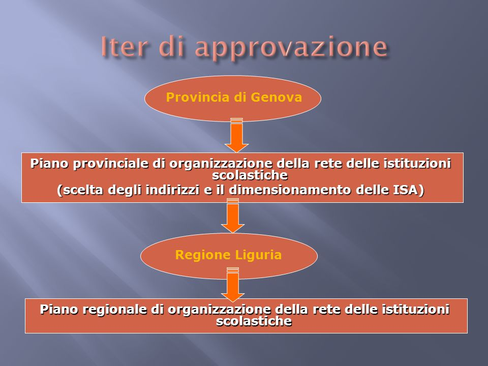 Provincia di Genova Piano regionale di organizzazione della rete delle istituzioni scolastiche Regione Liguria Piano provinciale di organizzazione della rete delle istituzioni scolastiche (scelta degli indirizzi e il dimensionamento delle ISA)