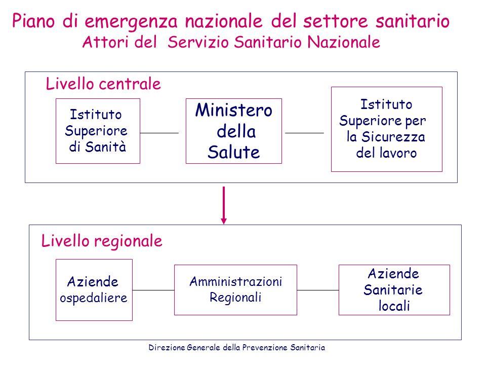Piano di emergenza nazionale del settore sanitario Attori del Servizio Sanitario Nazionale Ministero della Salute Istituto Superiore di Sanità Istitut